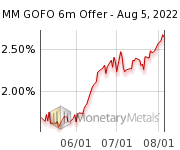 Gold Forward Rate