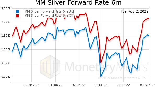 Silver Forward Rate