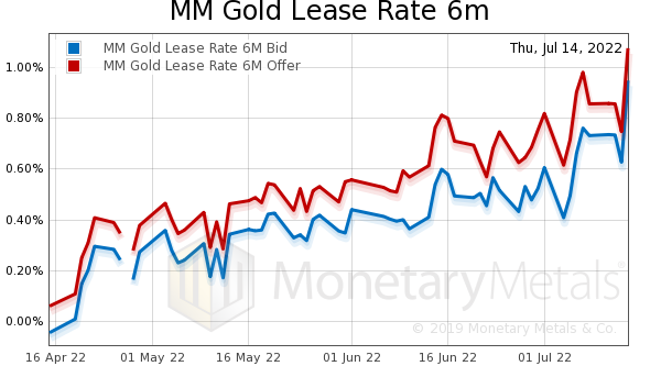 Gold Lease Rate