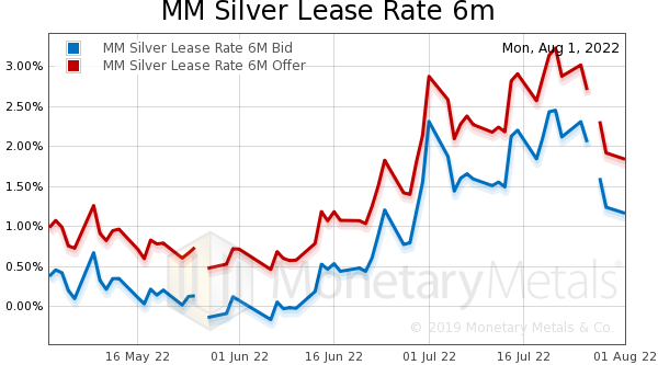 Silver Lease Rate