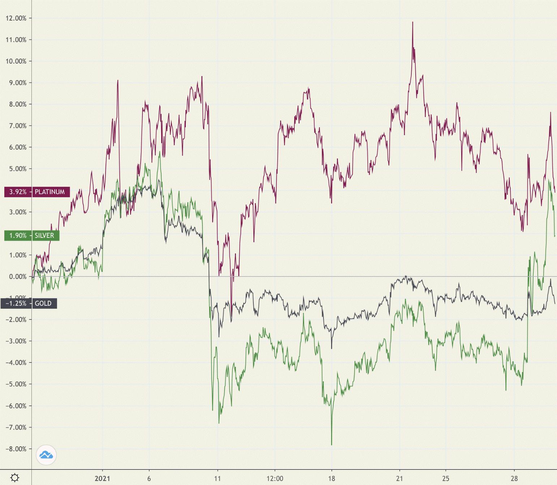 Investornachfrage nach Gold läuft heiß