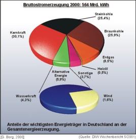 Energiequellen der Stromerzeugung in der Bundesrepublik Deutschland für das Jahr 2000