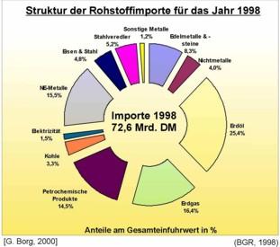 Anteil verschiedener Rohstoffe an der Gesamtrohstoffeinfuhr der BRD im Jahr 1998