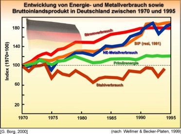 Parallele Zunahme von Brutto-Inlandsprodukt und Verbrauch an Nicht-Eisen-Metallen
