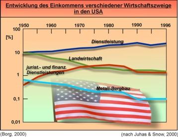 Gegenläufiger Trend der Einkommen aus Metall-Bergbau und Landwirtschaft gegenüber dem allgemeinen und dem juristisch/finanziellen Dienstleistungssektor