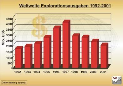 Globale Gesamtausgaben für die Exploration metallischer Rohstoffe zwischen 1992 und 2001
