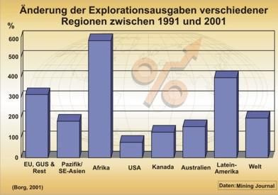Prozentuale Veränderung der Explorationsausgaben in verschiedenen Weltregionen