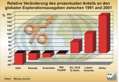 Relative Veränderung (in %) des prozentualen Anteils der globalen Explorationsausgaben