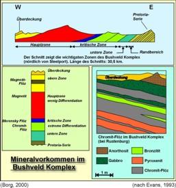 Schematische Profile durch einen Teil des Bushveld Komplexes