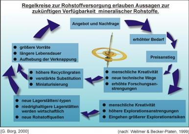 Verschiedene Regelkreise ökonomischer und technischer Reaktionen auf die Verknappung von Rohstoffreserven