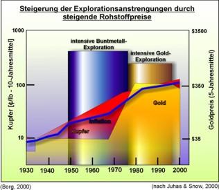 Der markante Explorationsboom auf Buntmetalle der 50er bis 80er Jahre wurde nach dem dramatischen Anstieg des Goldpreises vom Goldexplorationsboom der 80er und 90er Jahre abgelöst.