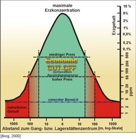 Die wirtschaftliche Bauwürdigkeitsgrenze ('economic cut-off') hängt direkt vom Weltmarktpreis eines mineralischen Rohstoffs ab