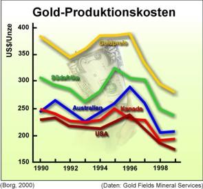Produktionskosten der Goldminen ausgewählter Länder von 1990 bis 1999