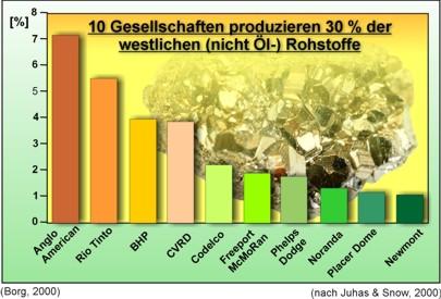 Die zehn produktionsstärksten Rohstoffkonzerne der Welt