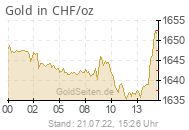 Goldpreis in CHF/oz
