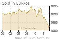 Goldpreis in EUR/oz