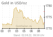 Goldpreis in USD/oz