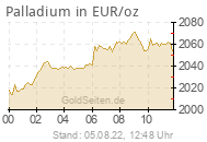 Palladiumpreis in EUR/oz