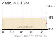 Platinpreis in CHF/oz