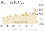 Platinpreis in EUR/oz