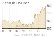 Platinpreis in USD/oz