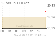 Silberpreis in CHF/oz