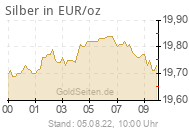 Silberpreis in EUR/oz