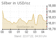 Silberpreis in USD/oz
